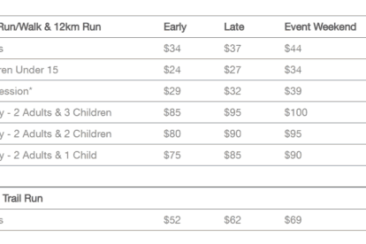 Run the Gap Entry Prices